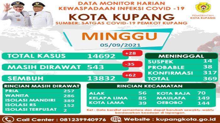 389 Pasien Covid-19 di Kota Kupang Jalani Isolasi Mandiri