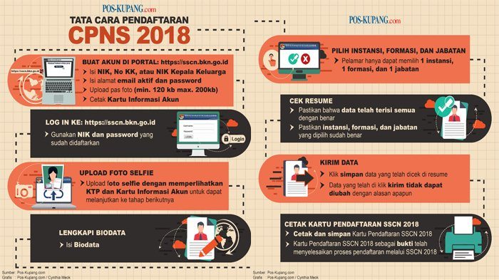 NTT Kebagian 3 Formasi CPNS Kemendikbud RI 2018, Apa Saja? Cek Segera di sscn.bkn.go.id