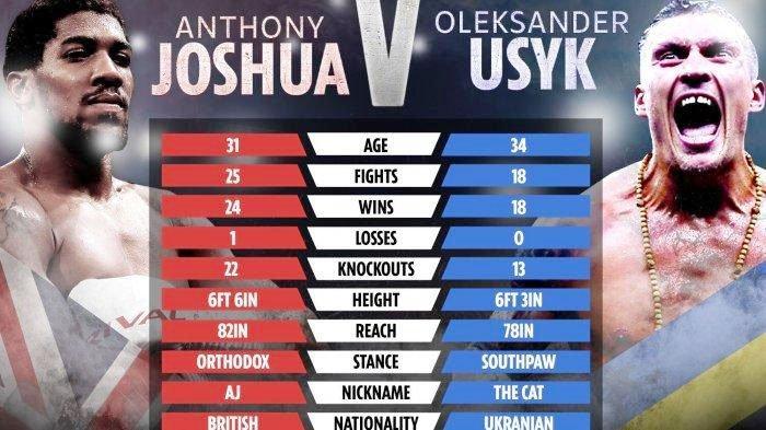 Jadwal Siaran Langsung Tinju Dunia, Anthony Joshua vs Oleksandr Usyk, Berikut Prediksinya