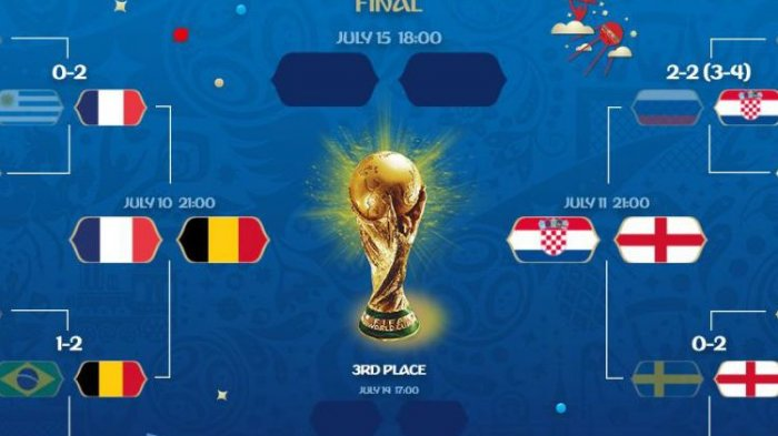 Jadwal Semi Final Piala Dunia 2018-Alasan Griezmann Tak Rayakan Gol Hingga Hasil Lengkap 8 Besar