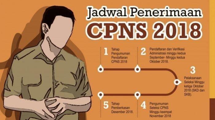 10 Syarat Pendaftaran CPNS 2018 yang Wajib Anda Penuhi Sebelum Mendaftar