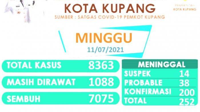 8.363 Kasus Covid-19 di Kota Kupang, Pasien Sembuh 7.075 Orang