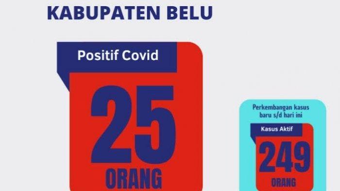 249 Warga Belu Positif COVID-19