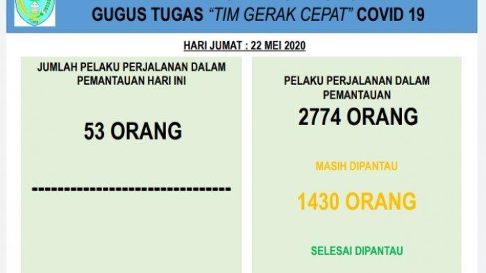 Update Corona TTU-Terus Bertambah, Jumlah PPDP di TTU Tembus Angka 2.774 Orang