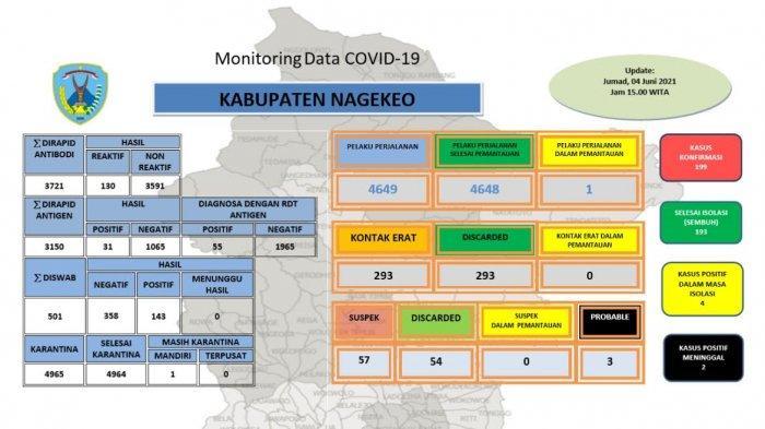Tiga Kasus Covid-19 Bertambah di Kabupaten Nagekeo