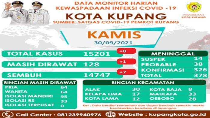 Enam Kelurahan Zona Orange Kasus Covid-19 di Kota Kupang