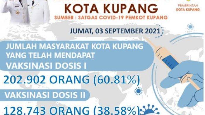 60 Persen Warga di Kota Kupang Telah Terima Vaksin Dosis I