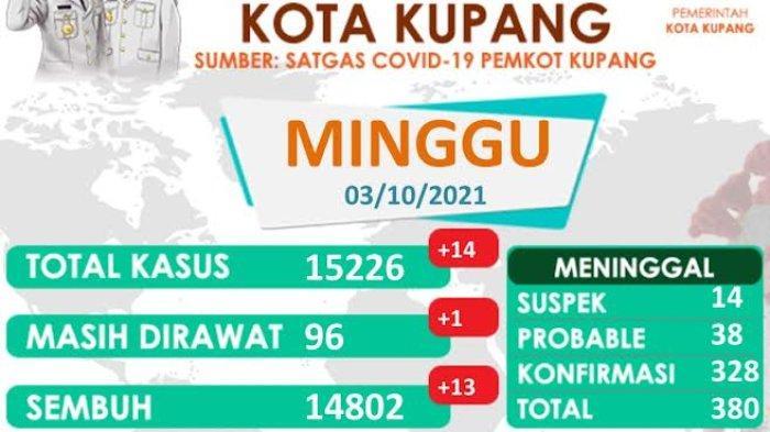 Update Sebaran Covid-19, 25 Kelurahan di Kota Kupang Zona Hijau