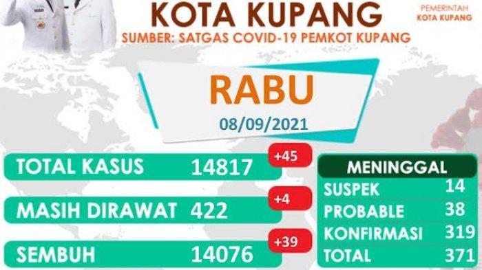Update Covid-19 di Kota Kupang, Lima Kelurahan Tanpa Kasus Covid-19