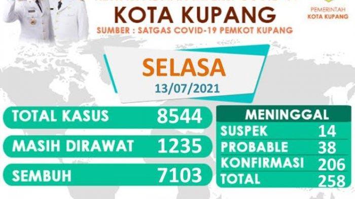 Update Kasus Covid-19 di Kota Kupang, Angka Terus Naik
