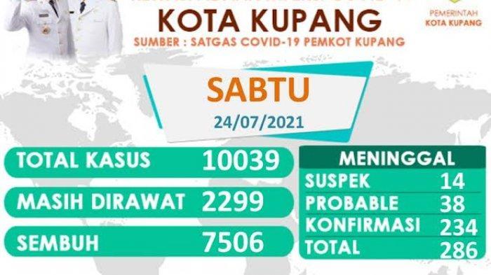 Kasus Covid-19 di Kota Kupang Terus Bertambah, Tembus 10.000
