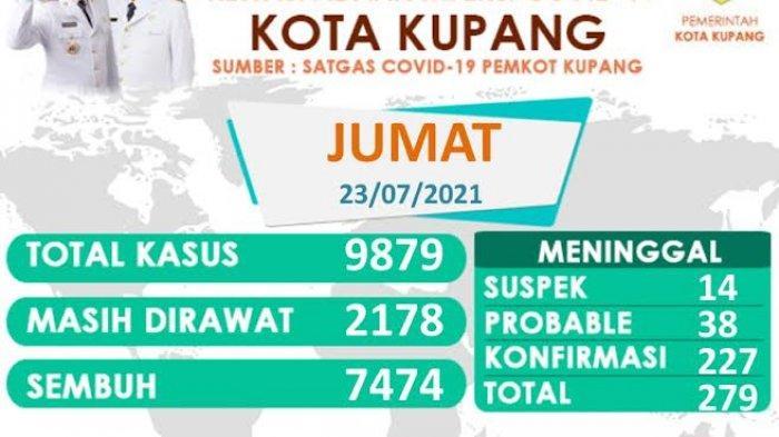 Jumlah Kasus Covid-19 di Kota Kupang 9.879 Orang, Naik 195 Pasien
