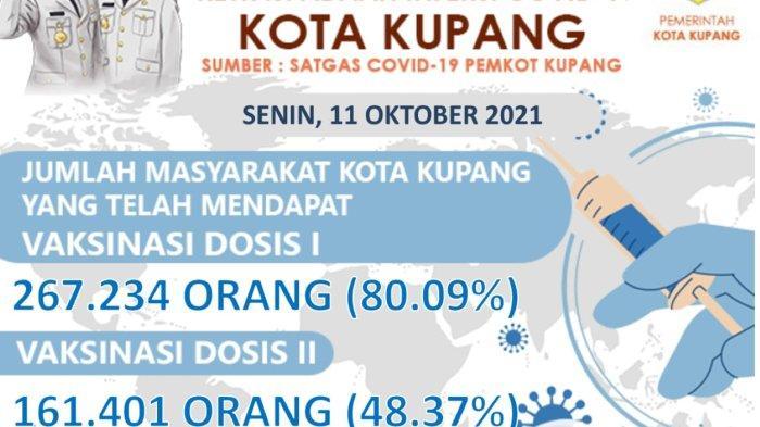Data Terbaru, 80,09 Persen Warga di Kota Kupang Telah Terima Vaksin Dosis I