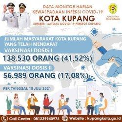 Begini Data Covid-19 di Kota Kupang, Nyaris Tembus 1000 Kasus