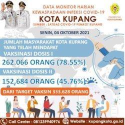 Cakupan Vaksinasi di Kota Kupang Dosis I Mencapai 78, 55 Persen