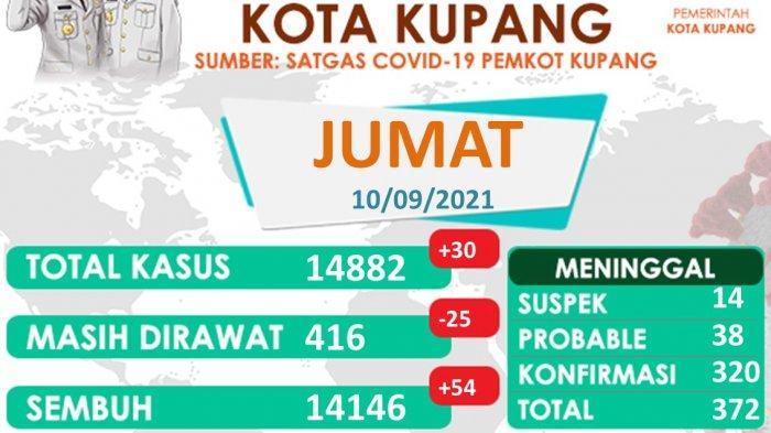 Total Kasus Covid-19 di Kota Kupang14. 882Pasien