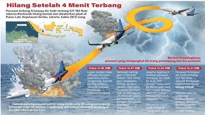 Daftar penumpang Sriwijaya Air jatuh di Kepulauan Seribu. Satu jenazah ditemukan. Infografis menggambarkan detik-detik terakhir peswawat Sriwijaya Air SJ-182 yang jatuh di perairan Kepualauan Seribu empat menit setelah lepas landas dari Bandara Soekarno-Hatta, Tangerang, Banten, Sabtu (9/1/2021).
