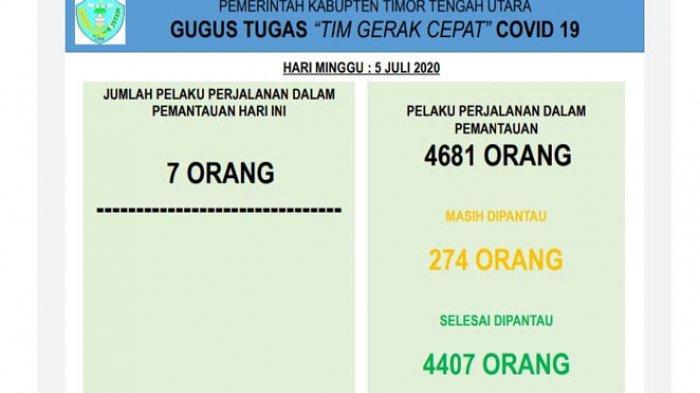Update Corona TTU-Bertambah 7, Jumlah PPDP di TTU Mencapai 4.681 Orang