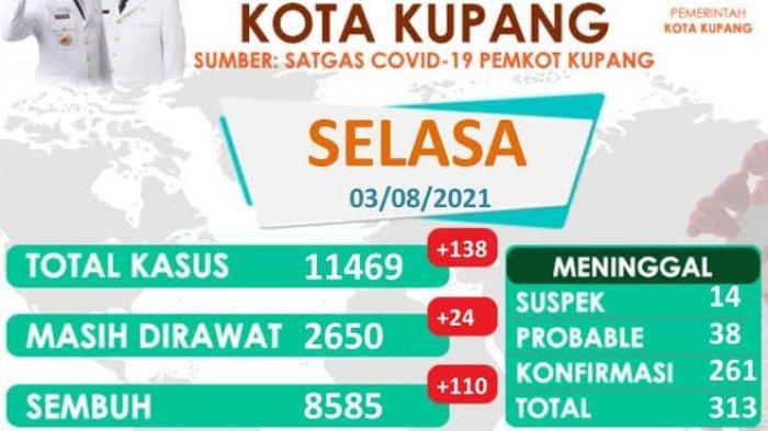 Update Jumlah Kasus Covid-19 di Kota Kupang Hari Ini