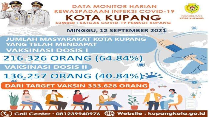 Vaksin Dosis I di Kota Kupang 64,84, Dosis II 40,84 Persen