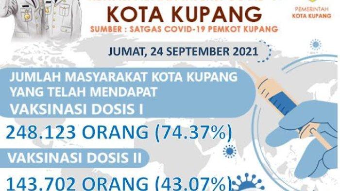 Vaksin Bertambah, 250.323 Warga Kota Kupang Telah Terima Vaksin Dosis I