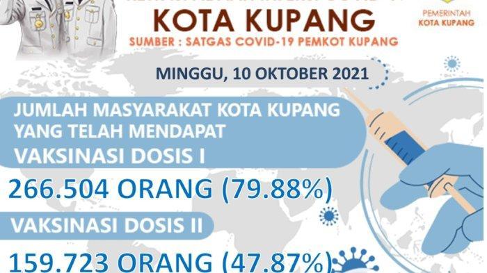 Begini Info Data Terbaru Pencapaian Vaksinasi di Wilayah Kota Kupang