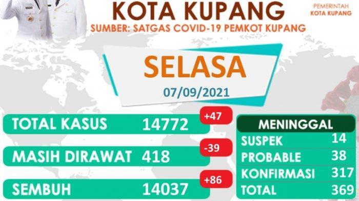 18 Kelurahan di Kota Kupang Masuk Zona Kuning, Trend Kasus Covid19 Menurun