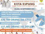 flayer-update-cakupan-vaksinasi-di-kota-kupang-14-september-2021.jpg