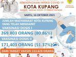 flayer-update-vaksinasi-di-kota-kupang-16-oktober-2021.jpg