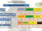 monitoring-data-kasus-covid-19-di-kabupaten-nagekeo.jpg