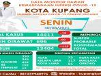 total-kasus-covid-19-di-kota-kupang-capai-14411.jpg