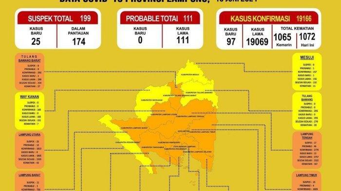 4 Daerah di Lampung Ini Masuk Zona Kuning