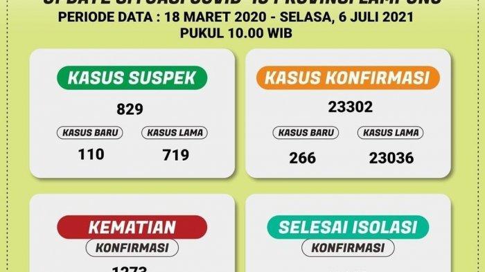Ada 266 Kasus Baru Covid-19 di Lampung Hari Ini, Total 23.302 Kasus