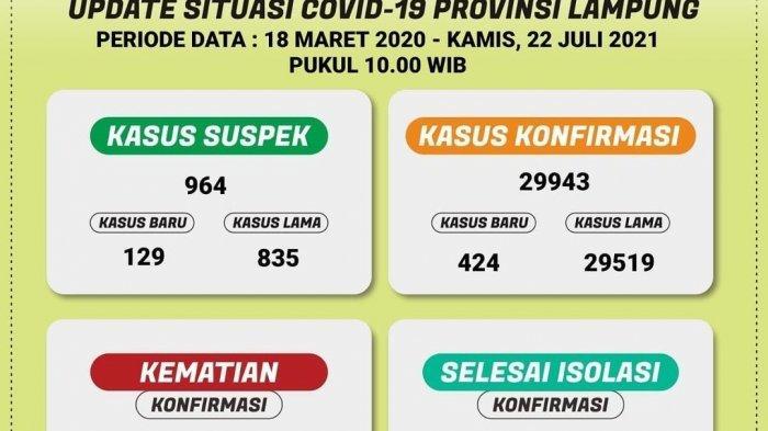 Ada 424 Kasus Baru Covid-19 di Lampung, Meninggal 38 Orang