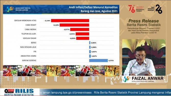 Agustus Lampung Alami Deflasi Minus 0,50 Persen, Pendidikan Sumbang Angka Tertinggi