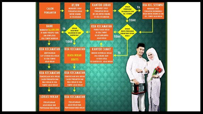 Prosedur Layanan Nikah dan Syarat Daftar Nikah Tahun 2021