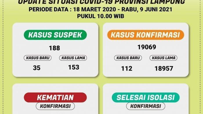 Hari Ini Kasus Covid-19 di Lampung Bertambah 112 Orang