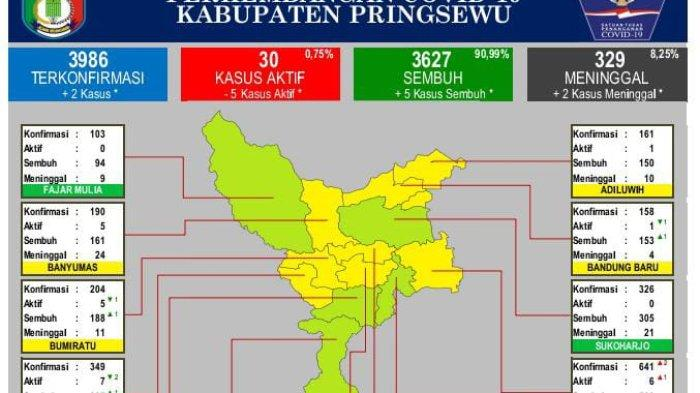 Sehari 23 Warga Pringsewu Lampung Dirawat Akibat Terpapar Covid-19