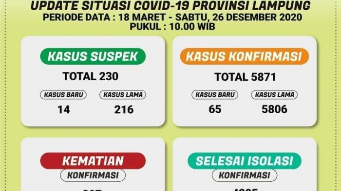 Bertambah 65 Kasus Baru Covid-19 di Lampung, 3 Daerah Masih Zona Merah