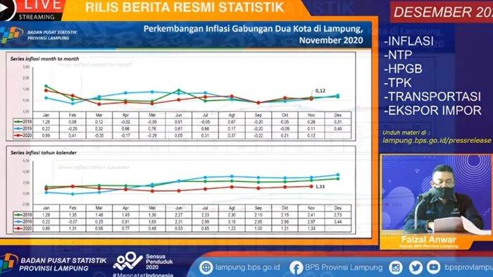 BPS Lampung: Inflasi Lampung 2020 Cenderung di Bawah Angka Tahun Sebelumnya