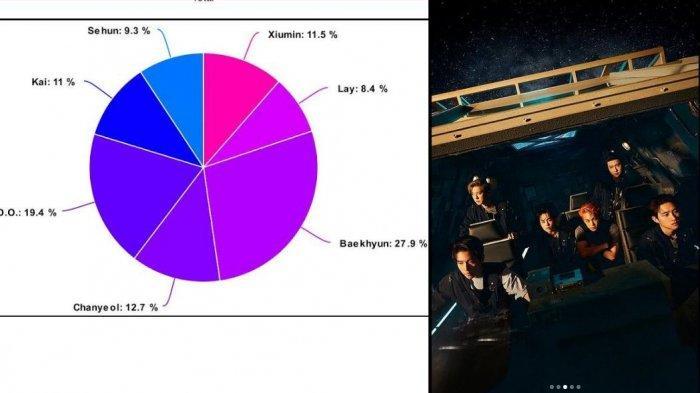Intip Distribusi Pembagian Part Member EXO dalam Album Dont Fight the Feeling