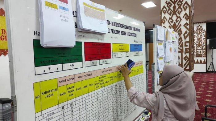 Lampung Timur Sumbang 120 Kasus, Covid-19 di Lampung Hari Ini Bertambah 336 Kasus