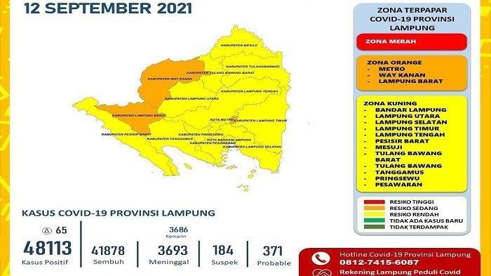 Covid-19 di Lampung Hari Ini Bertambah 65 Kasus Baru