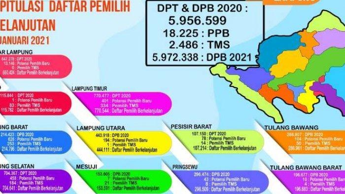 Daftar Pemilih Berkelanjutan 15 Kabupaten/Kota di Lampung 5.972.338 per Januari 2021