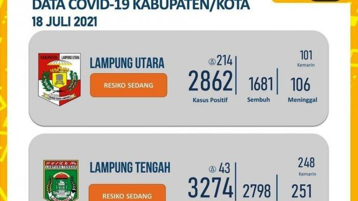 Update Positif Covid-19 Hari Ini: Lampung Utara Catat Penambahan Kasus Tertinggi dengan 214 Orang