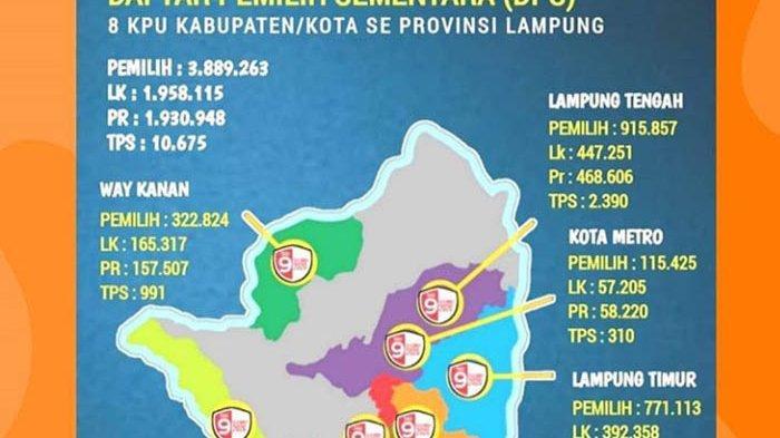 Jumlah DPS di 8 KPU Kabupaten/Kota se-Provinsi Lampung Sebanyak 3.890.063 Jiwa