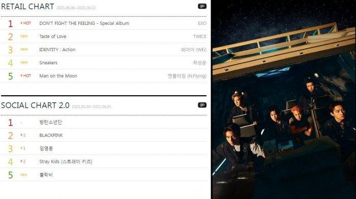 EXO Puncaki Chart Album Retail Gaon dan Cetak Rekor Sextuple Million Seller