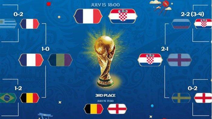 Perancis Vs Kroasia Final Piala Dunia 2018 - Tonton Live Streaming Lewat Cara GRATIS Ini