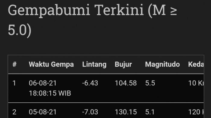 Gempa di Tanggamus, Warga Bandar Lampung Berhamburan Keluar Rumah