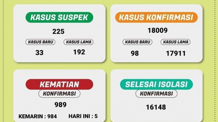Hari Ini Bertambah 98 Kasus Covid-19 di Lampung